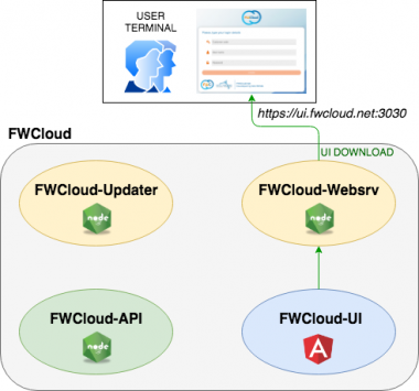 FWCloud Architecture